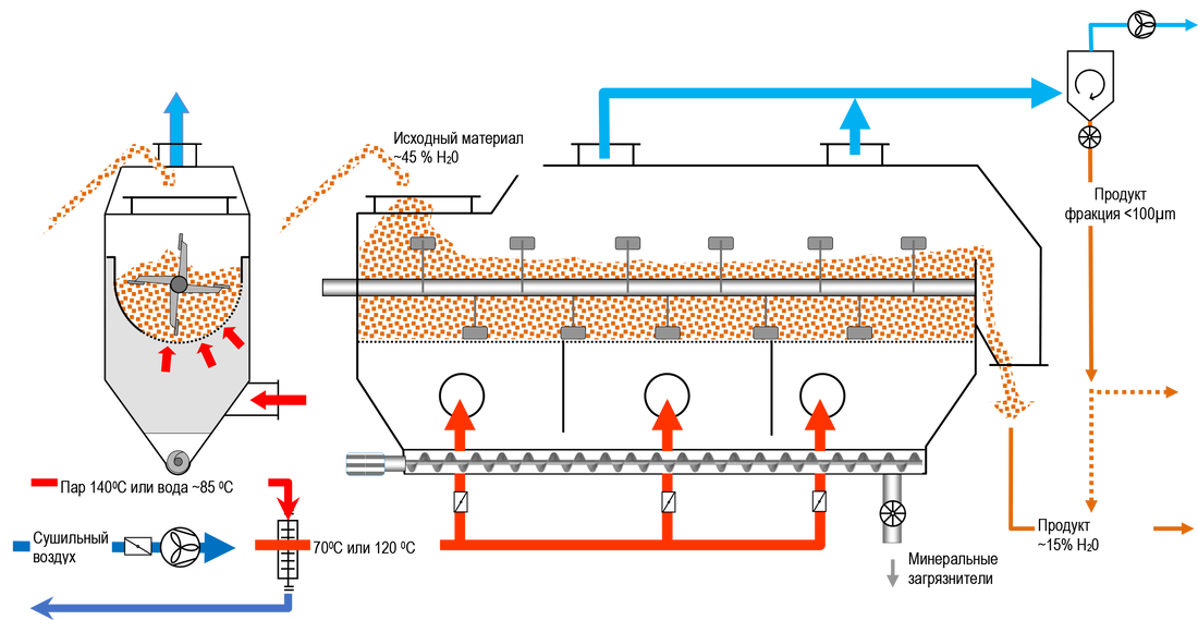 Регулировка подачи пара на теплообменник Кожухотрубный конденсатор WTK CF 40 Челябинск